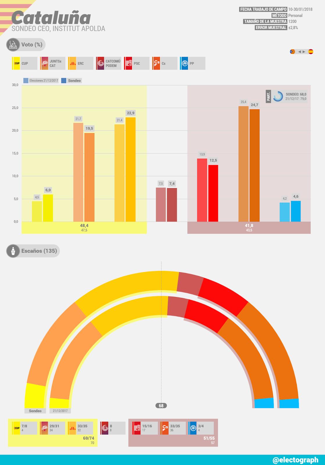 Gráfico de la encuesta para elecciones autonómicas en Cataluña realizada por el CEO en enero de 2018