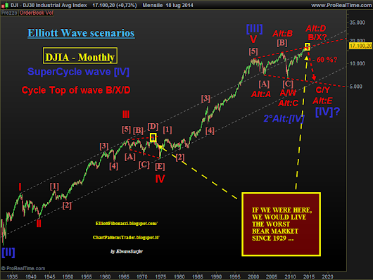 DJIA: close to the CYCLE TOP
