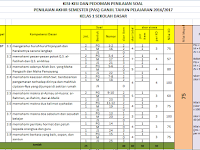 Aplikasi Kisi-kisi dan Penilaian Soal UAS Ganjil Tahun Pelajaran 2016/2017