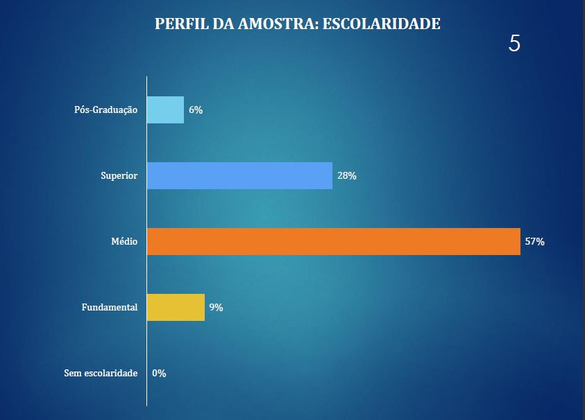 pesquisa tipo enquete Óbidos