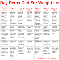 Loss weight diet programs