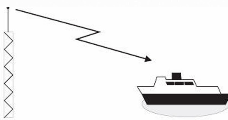 BLOG TEKNIK & VOKASI: Cara Kerja GPS (Global Positioning