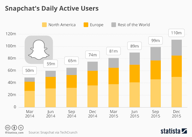 SnapChat Statistics Users per Country 4