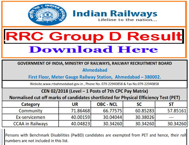 RRB Group D Result 2019 : Check Cut off Marks, Merit List, Selection list