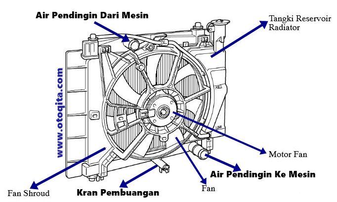 Gambar cara kerja radiator