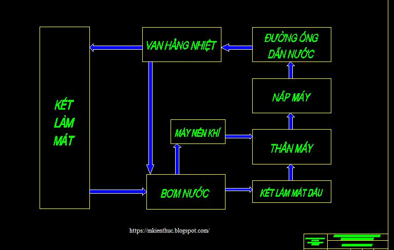 Bản vẽ khai thác hệ thống làm mát và bôi trơn động cơ ISDe210 31 trên xe bus King Long XMQ 6900G