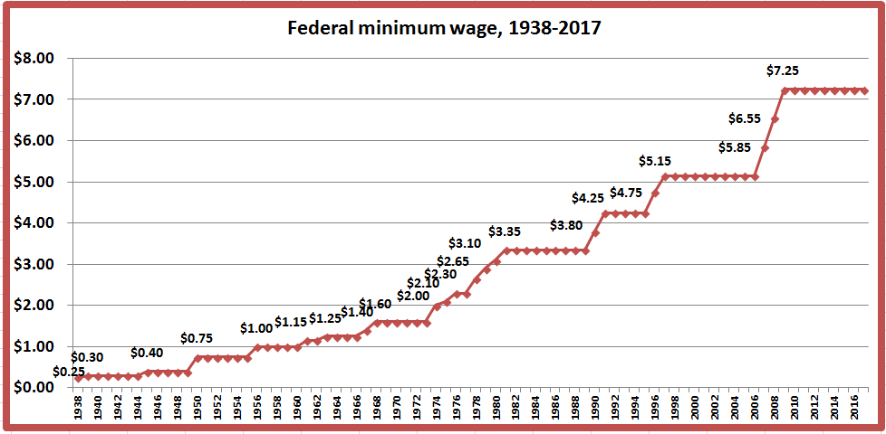 the federal minimum wage What is the minimum wage for workers who receive tips the fair labor standards act (flsa) requires payment of at least the federal minimum wage to covered, nonexempt employeesan employer of a tipped employee is only required to pay $213 an hour in direct wages if that amount plus the tips received equals at least the federal minimum wage, the employee retains all tips and the employee.