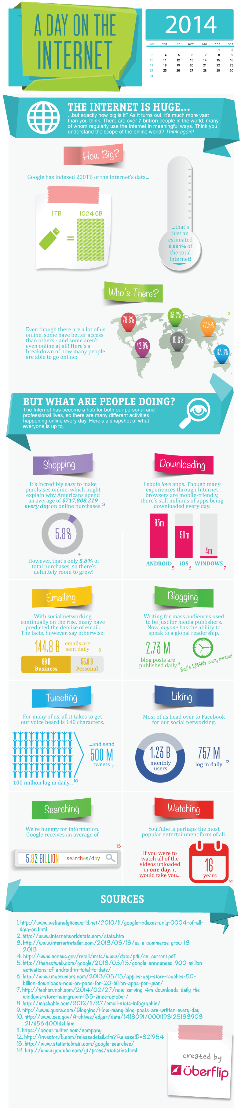 A Day In The Life Of The #SocialMedia in 2014 - #Infographic #Facebook #Twitter