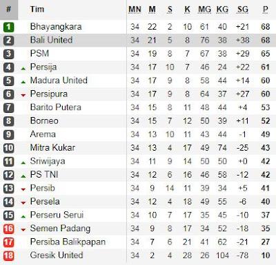 Klasemen Akhir Liga 1 2017