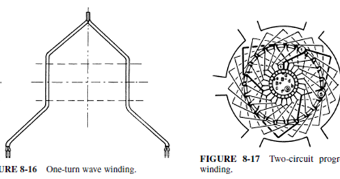 TWO CIRCUIT OR WAVE WINDINGS OF DC GENERATORS BASIC
