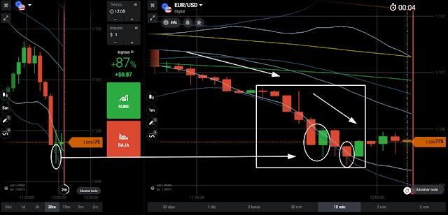 eurusd price action - accion del precio - 12:04hs