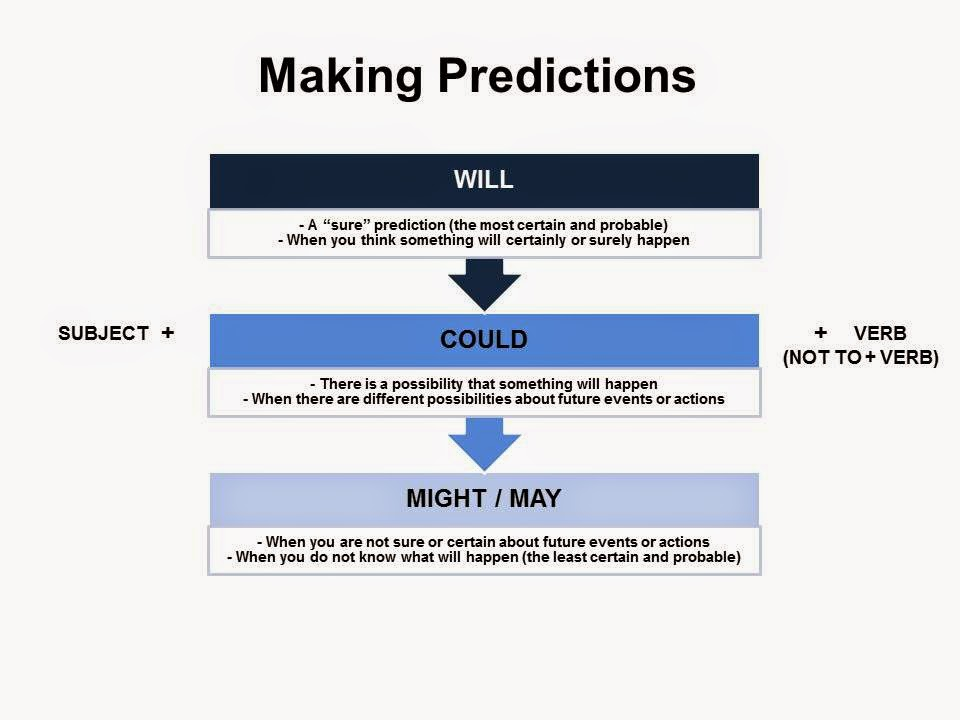 Experience English: The Future: Making Predictions Using