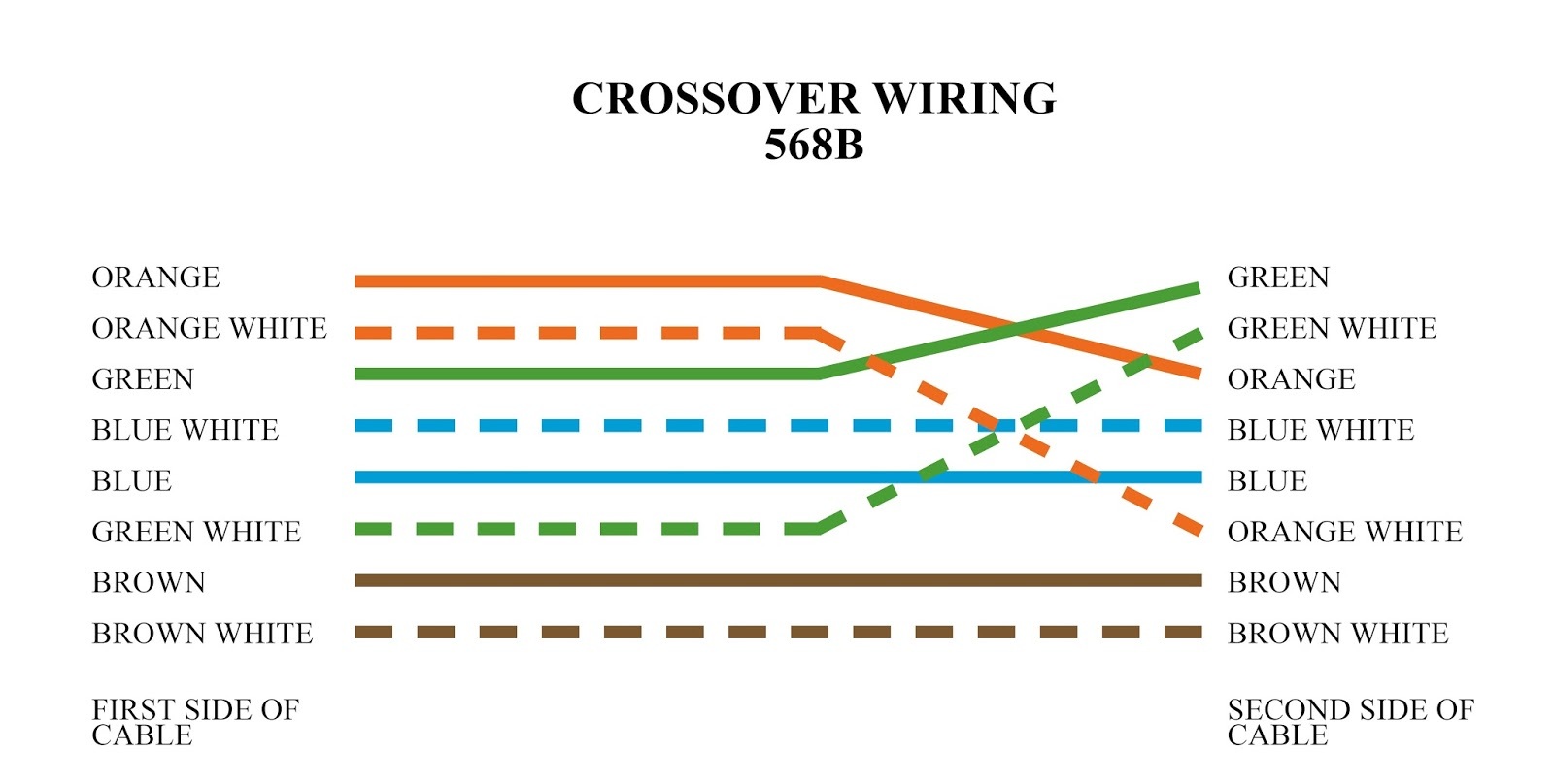 Crossover Cable Wiring Diagram 2002 Ford F350 Fuse Box Types Of Ethernet Cabling  Ahirlabs