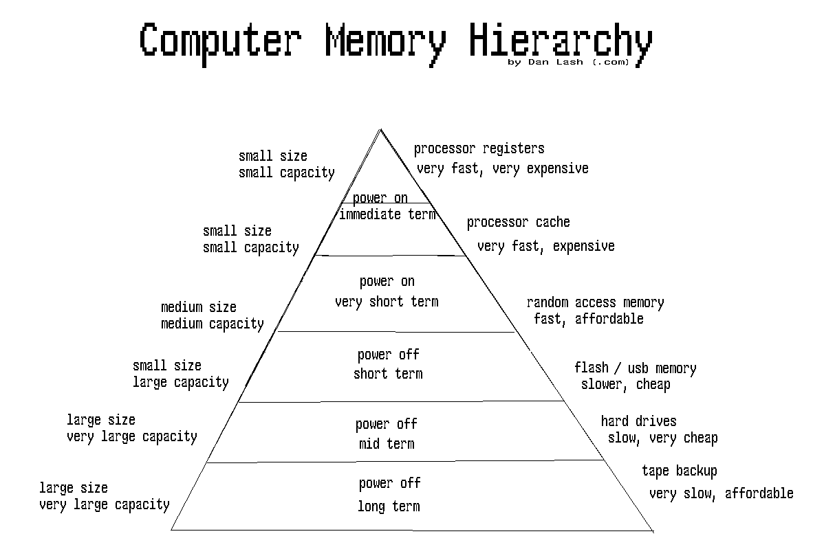 memory hierarchy diagram 06 dodge magnum stereo wiring curiosity is the basic knowledge computer