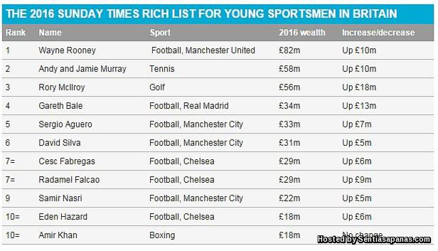 Rich+List+Britain+2016
