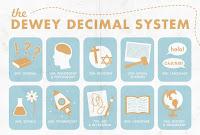 Dewey Decimal system