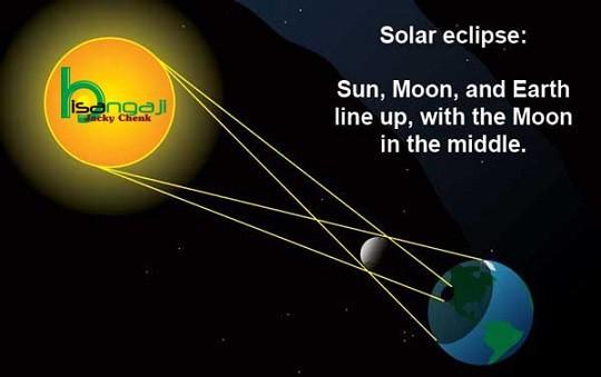 Tata Cara Melaksanakan Sholat Gerhana Matahari dan Bulan Total