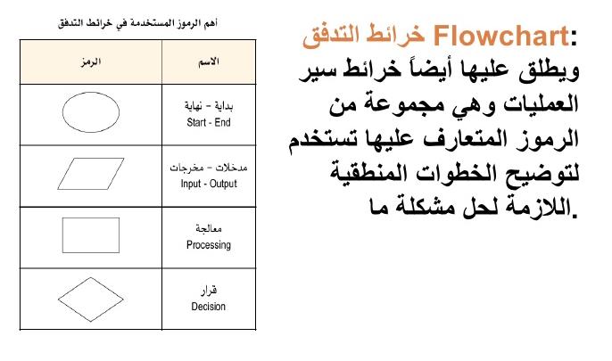 تحسين الأعمال من أجل جودة و إنتاجية أفضل خرائط التدفق Flow Charts