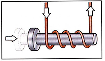 When an electric current flows through the coil, the rod becomes magnetized. It is pulled inside the coil.