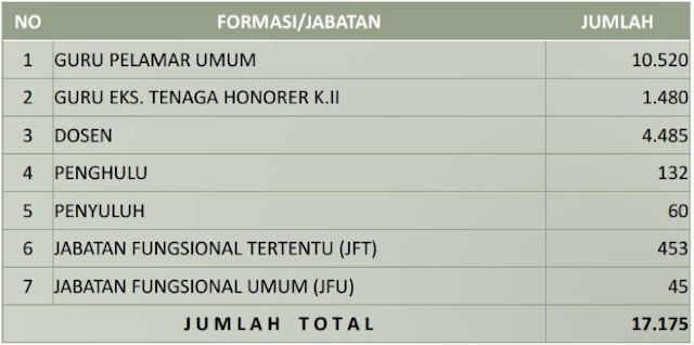 17.175 Formasi Lowongan CPNS Kementerian Agama 2018