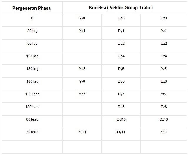 Gambar transformer berdasarkan vektor grup trafo listrik praktis tabel koneksi vektor group trafo ccuart Gallery