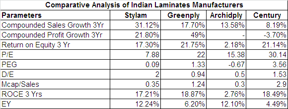 comparative analysis Stylam Greenply Archidply Industries Ltd Century Plyboards (India) Ltd