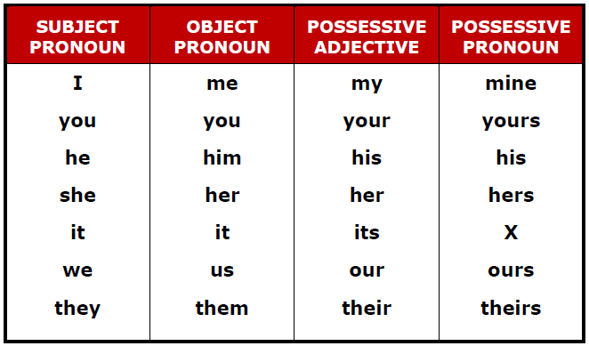 my blog for eso2 subject pronouns possessive adjectives