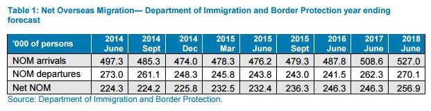 Net overseas migration