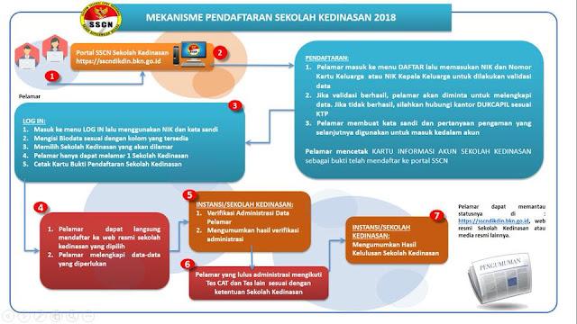 Mekanisme Pendaftaran Sekolah Ikatan Dinas 2020