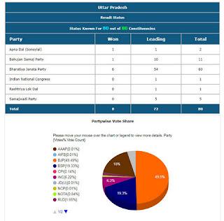 Uttar Pradesh Lok Sabha Election 2019