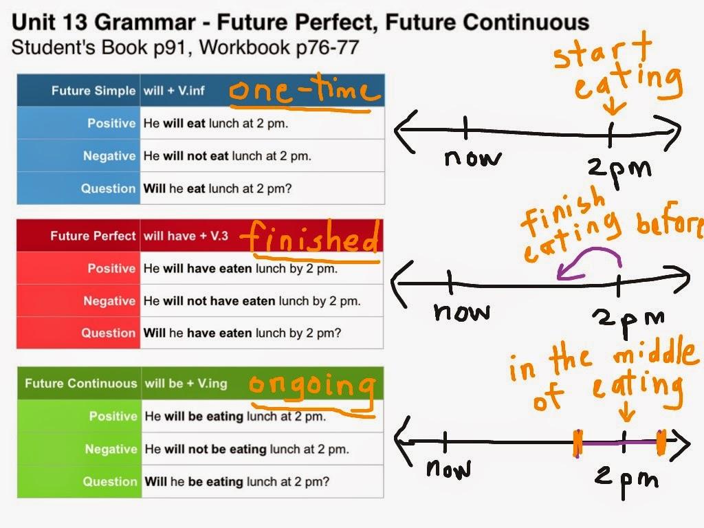 Success In English Batxillerat Future Perfect Versus
