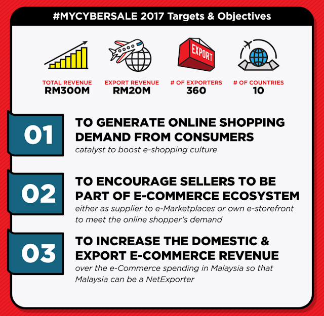 #MYCYBERSALE 2017 Targets & Objectives