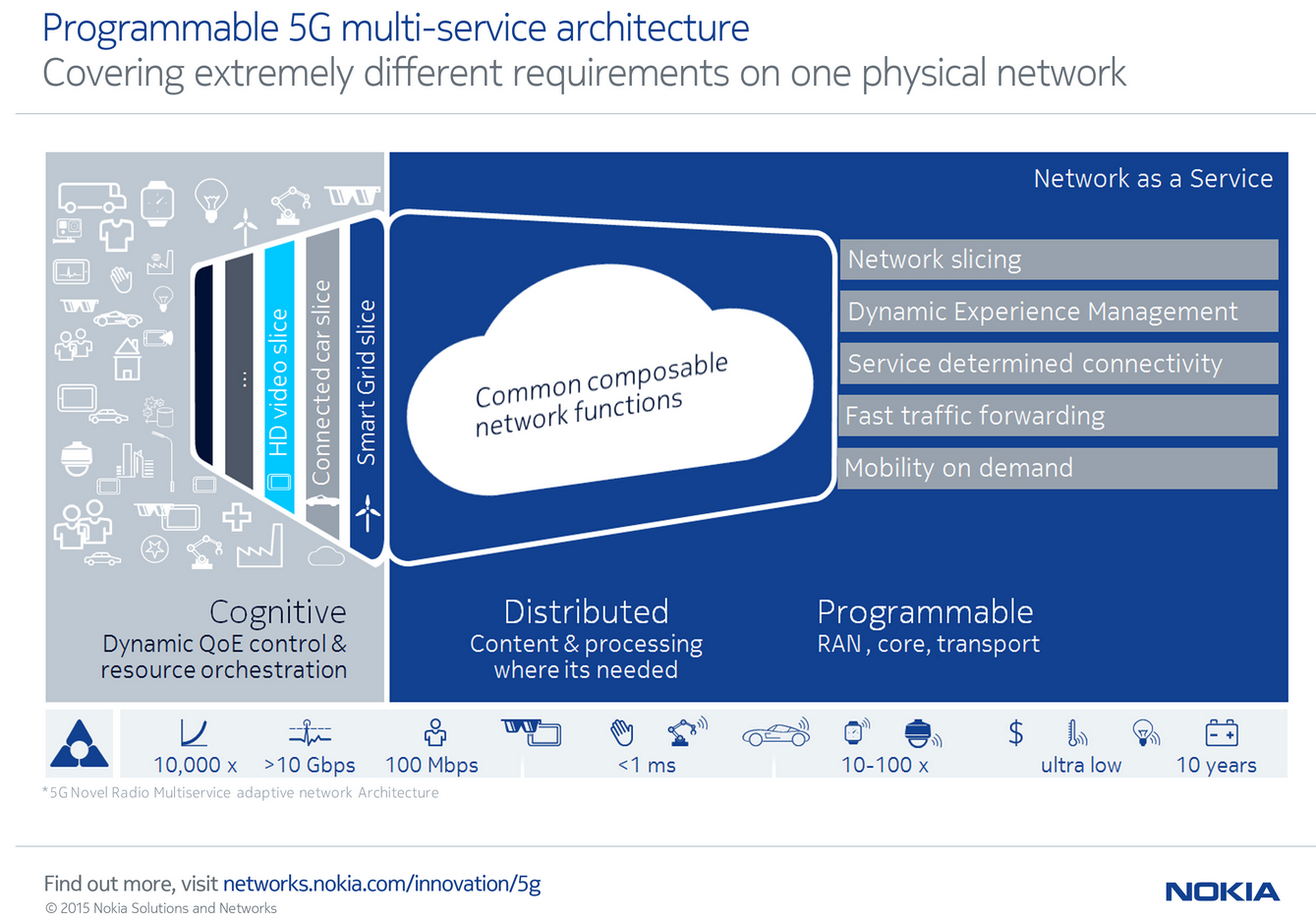 Converge Network Digest Cloudpath Wireless Diagram Nokia Networks And Du A Leading Mobile Operator In The Middle East Are Demonstrating 5g At This Weeks Gitex Event Dubai