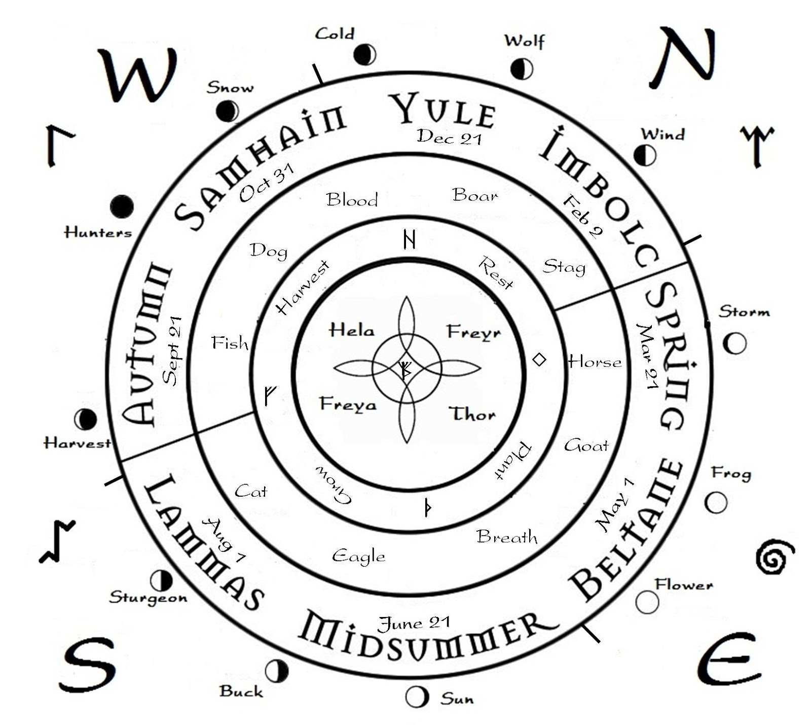 Nordic Wiccan August