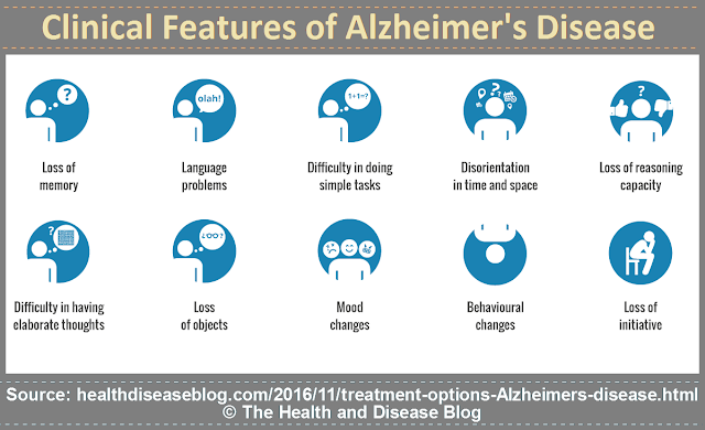 Clinical features of Alzheimer's disease