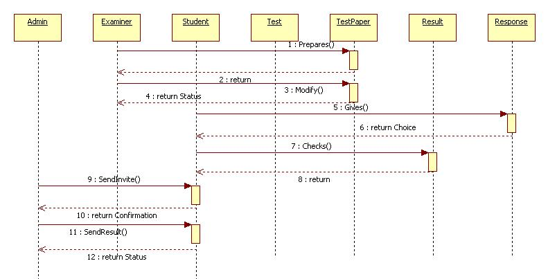 Unified Modeling Language: Online Examination - Sequence ...