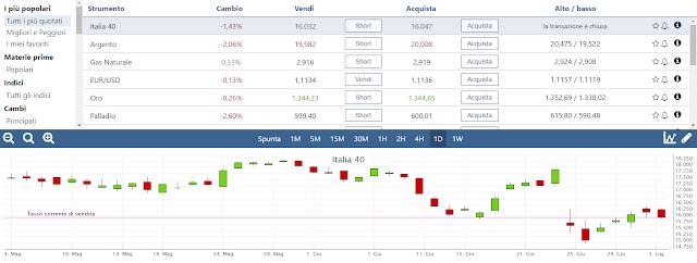 Cosa è la simulazione di trading online, cosa è un simulatore per il trading di cfd o opzioni binarie