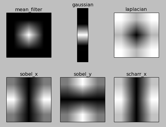Part 4: Studying Digital Image Processing with OpenCV-Python