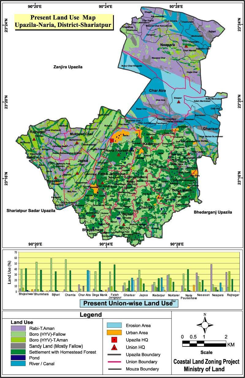 Naria Upazila Mouza Map Shariatpur District Bangladesh