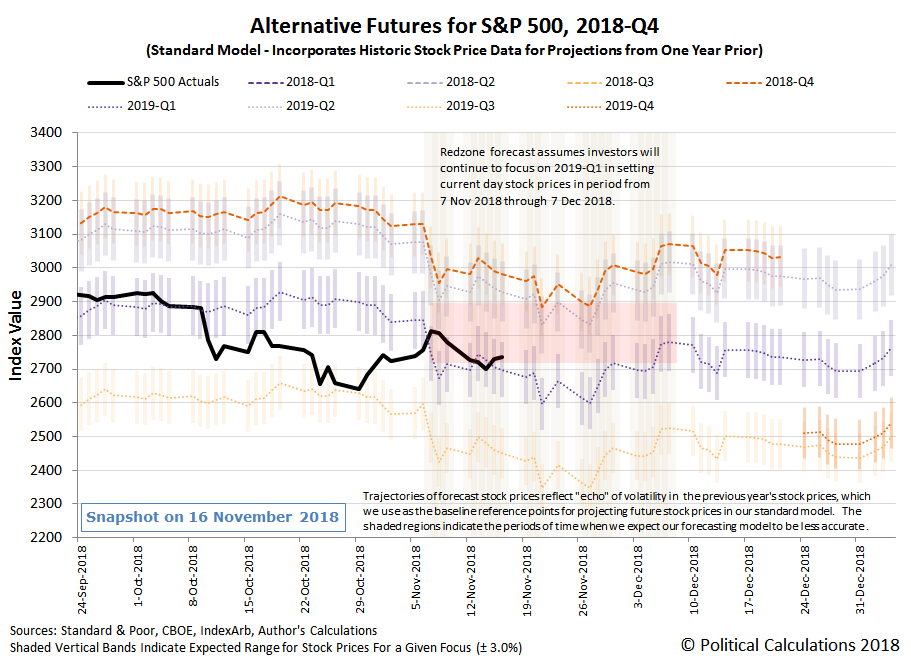 Alternative Futures - S&P 500 - 2018Q4 - Standard Model with Redzone forecast assuming investors focusing on 2019Q1 from 7 November 2018 through 7 December 2018 - Snapshot on 16 Nov 2018