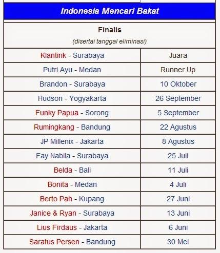 Finalis IMB musim pertama