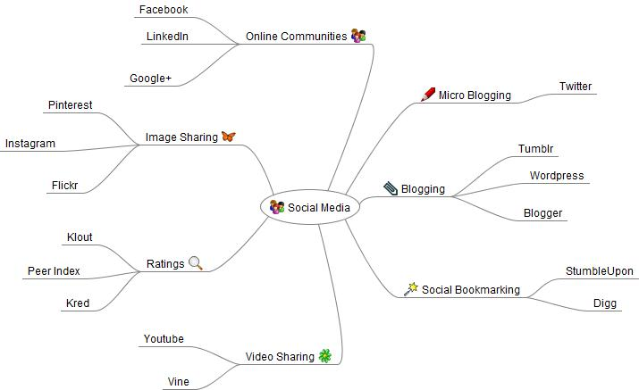 The Pros and Cons of Mind Mapping for Marketers « Evonomie I Mind Map on conceptdraw mindmap,