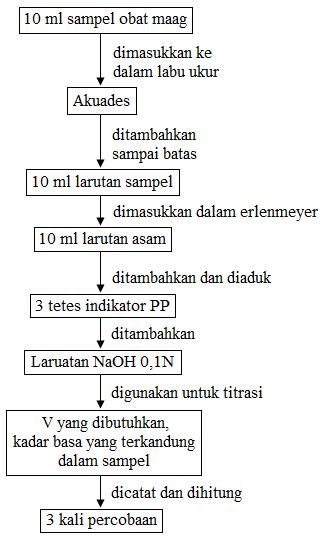 diagram alir mgoh2 kadar basa