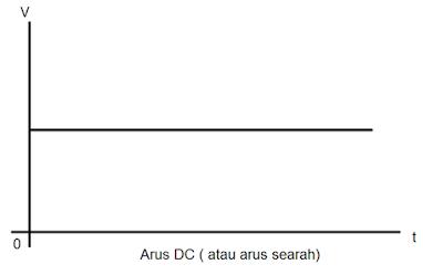 grafik-arus-dc
