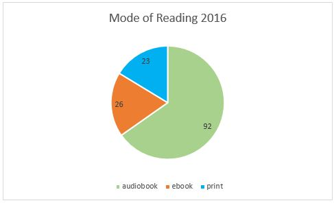 Jennifer neyhart 2016 book breakdown i think i can increase my reading goal in 2017 to 150 books without too much trouble if i read around 25 ebooks 25 print books and 100 audiobooks fandeluxe Choice Image