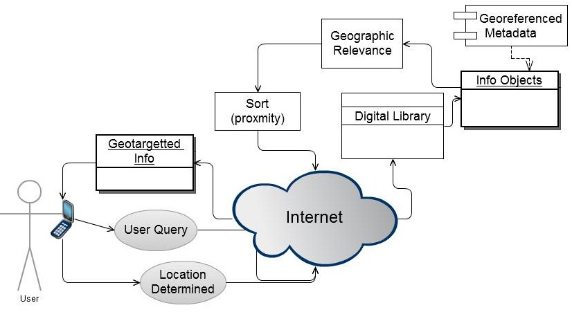 The MOspace Digital Library