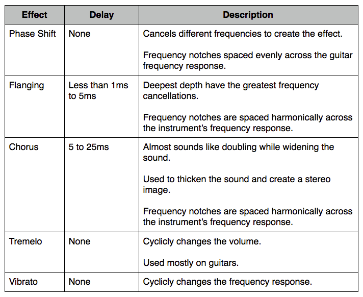 Modulation Differences Chart image from Bobby Owsinski's Big Picture blog