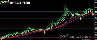 Turkish Lira  price Analysis