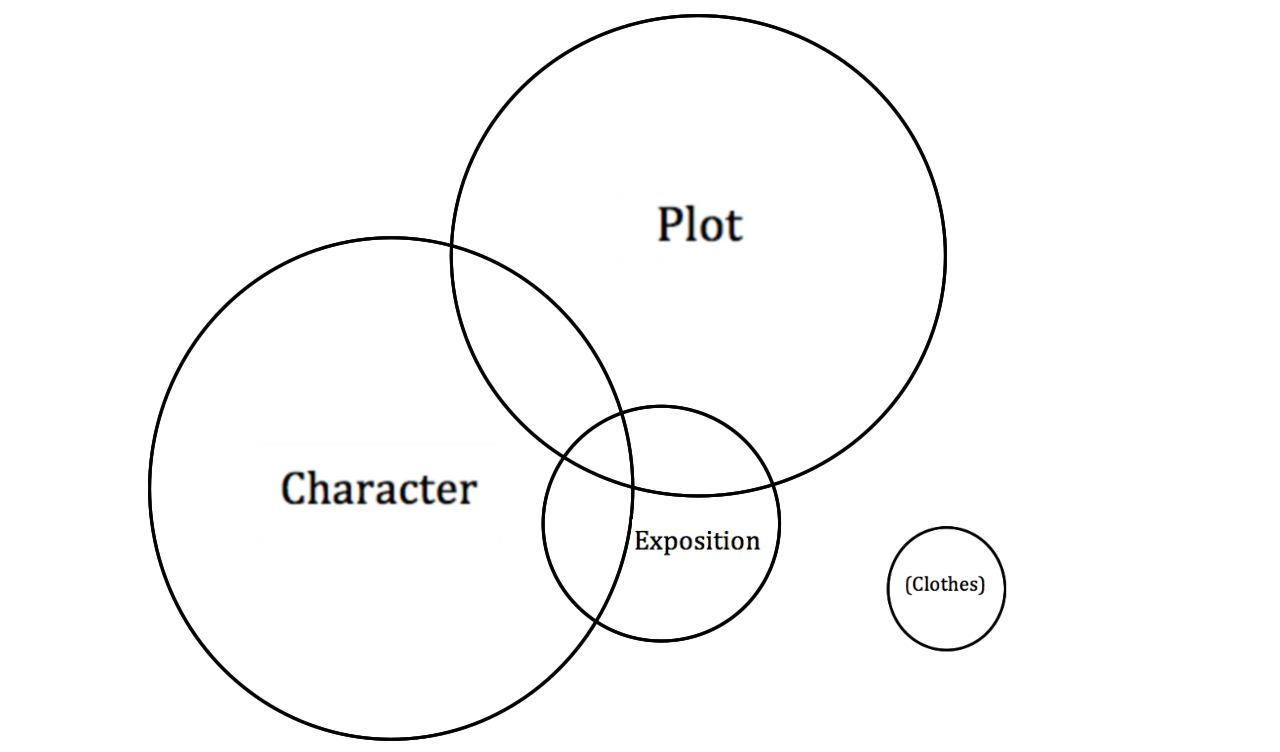 essay prompts death of a salesman characters
