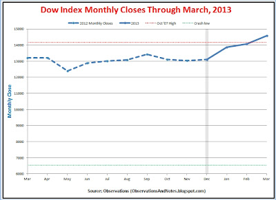 Stock market (DJIA) monthly performance results; closing prices last 12 months through March 2013